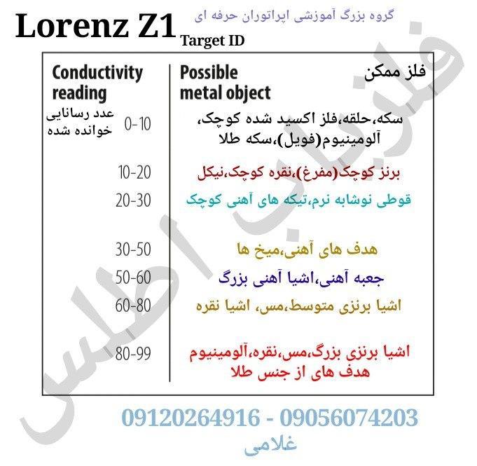 آپدیت وآموزش فلزیاب لورنز LORENZ Z1