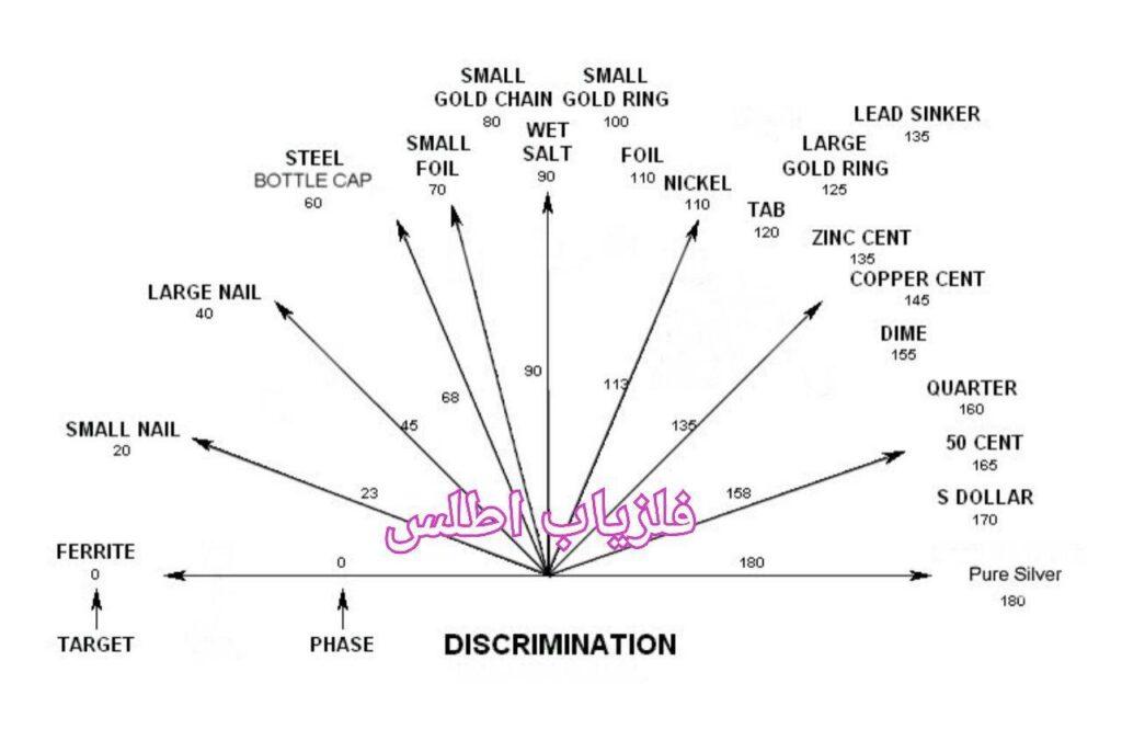 تست فلزیاب آکا سیگنوم Signum MFD